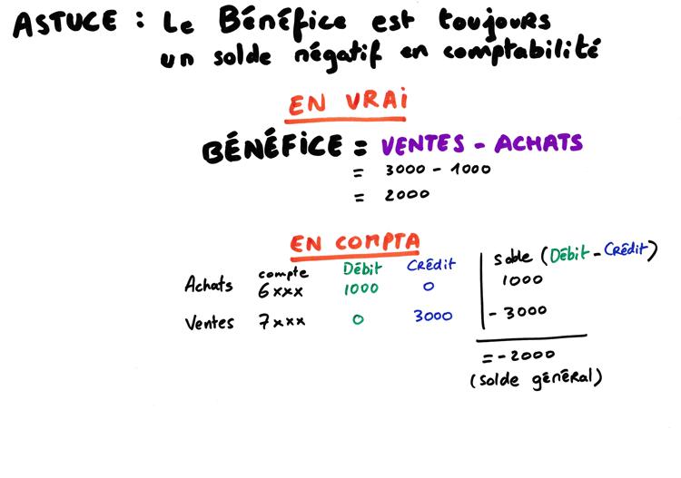 Comment calculer le résultat net à partir du bilan ?